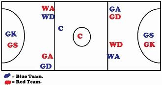 netball positions and where they can go   court diagramengland netball court diagram layout and player positions